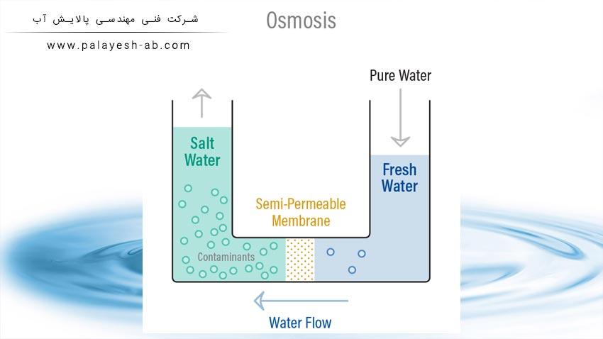 اسمز معکوس - Reverse osmosis