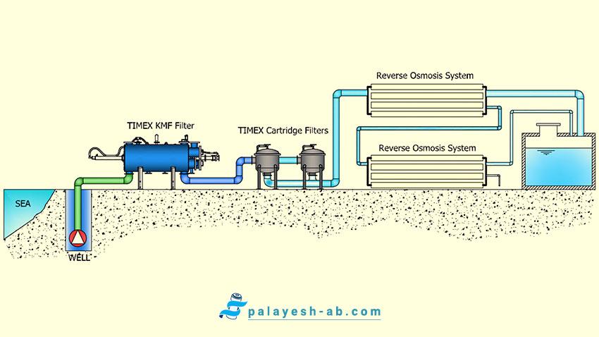 تصفیه آب به روش اسمز معکوس ( RO )